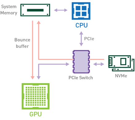 A disk drive, a CPU, a GPU, and the system memory connected through a PCI Express switch. Data flows through all the elements.