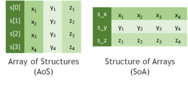 Two arrays depicting AoS layout as linear sequence of structures holding the data x, y, z as well as SoA depicting three dedicated arrays to store several instances of x, y, z.