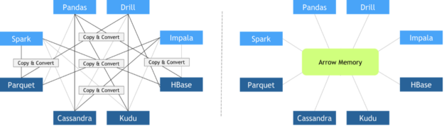 Two graphs comparing copy mechanisms between the applications Pandas, Drill, Impala, HBase, Kudu, Cassandra, Parquet, Spark with and without Apache Arrow as unified memory layout.