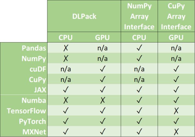 A table detailing which data formats are supported by which Python framework. Data formats are in columns columns (DLPack, Numpy Array Interface and CUDA Array Interface) and Python libraries are in rows (Pandas, NumPy, cuDF, CuPY, JAX, Numba, TensorFlow, PyTorch and MXNet).