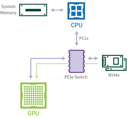 A disk drive, a CPU, a GPU, and the system memory connected through a PCI Express switch. Data flows from the disk to the GPU.