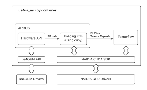 A diagram showing how the us4OEM Drivers and NVIDIA GPU Drivers interact with the US4US McCoy Docker container.