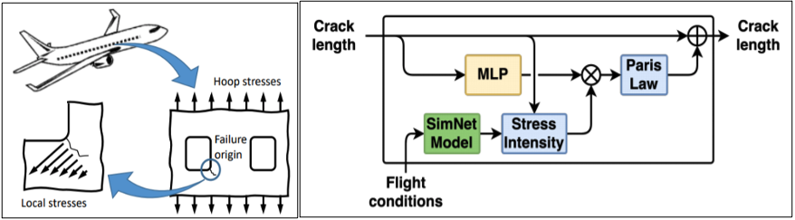 Diagram shows hoop stresses leading to local stresses and a model of checking how flight conditions lead to stress intensity and crack length.