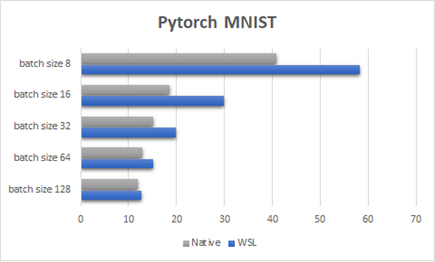 Figure showing different batch size performance results using the PyTorch MNIST benchmark test. These areas are where we intend to improve performance.