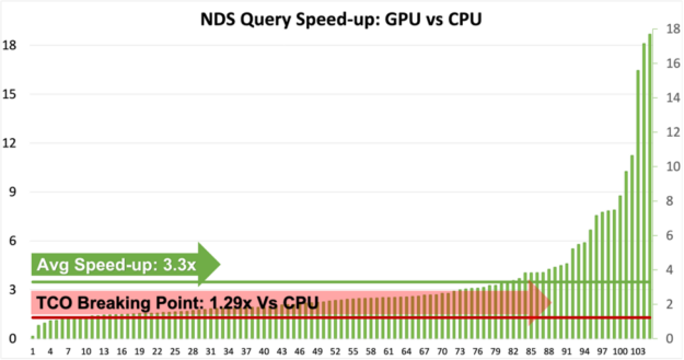 A bar chart showing GPU speed-up for each NDS query compared to a CPU cluster. The chart also overlays the line chart showing 1. total cost of ownership, which is 1.29 times CPU cluster costs for the GPU cluster used for this benchmark 2. Average speed-up across all queries which varies from 0.2x to 18x in this chart.