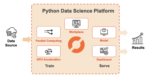 On Saturn Clouds data science platform, users can train and serve their models quickly.
