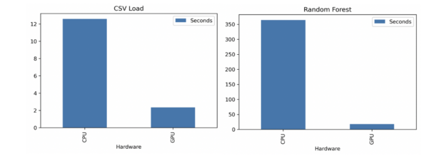 CSV load is 7x and Random Forest training is 20x faster with NVIDIA GPUs + RAPIDS.