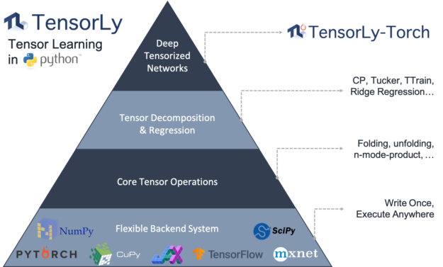Two toned triangle TensorLy layered diagram that breaks it down by tie