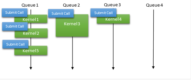 Figure showing how WDDM hardware scheduling works within the CUDA driver.