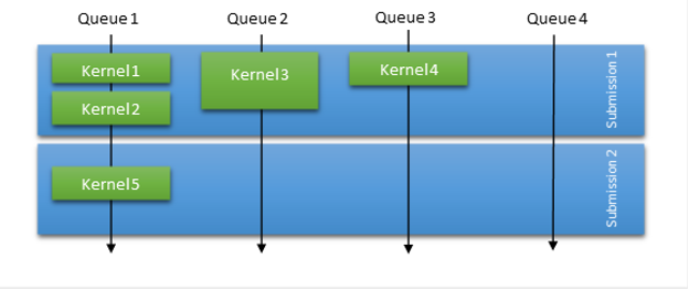 Figure showing how WDDM packet scheduling works within the CUDA Driver.