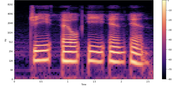 Waveform diagram of audio spectrogram where each letter is being pronounced