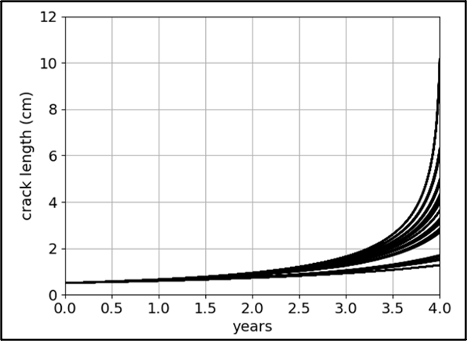 Graph shows the hybrid cumulative damage recurrent neural network, with rising crack length over 4 years.