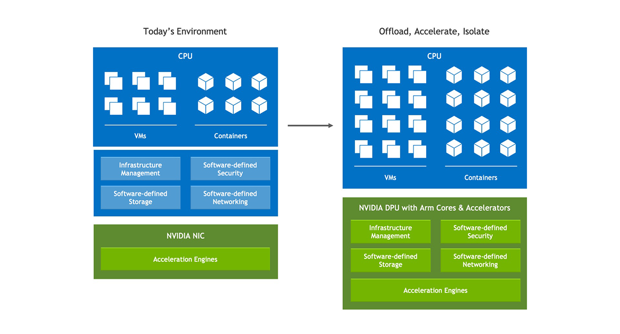 Diagram shows evolution of modern servers, from the model on the left, which shows all infrastructure tasks running in software on the server's CPU cores, to the model on the right, which shows infrastructure tasks offloaded to and accelerated by the DPU. This change frees up many server CPU cores to run application workloads.
