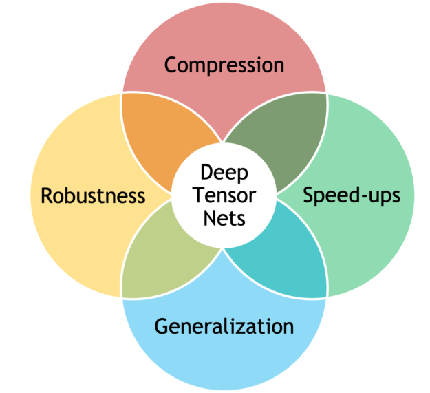 Circular diagram with deep tensor nets in center with compression, speed-ups, generalization, and robustness in circles around it
