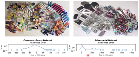 Some objects are more difficult for AI models to work with. Transparent and reflective objects have a higher error rate than other objects.
