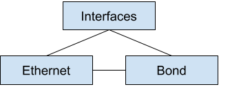 A circular relationship between interfaces, the bond, and Ethernet.