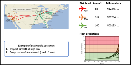 Dashboard example with most aggressive route structures in terms of cumulative damage rates; the number of aircraft that is at high, medium, and low risk levels, as well which tail numbers are in each of these buckets.