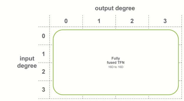 single fully fused convolution