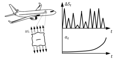 Picture shows location of fuselage panel on a plane, next to an axis of fatigue crack growth
