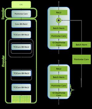 Jasper/Quartz model that displays how Jasper architecture uses 1D convolutions to model spectrogram data