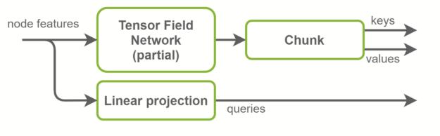Block diagram of keys, queries, and values computation.