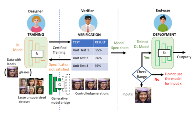 Machine learning process broken down by sections from designer, verifier, and the end user