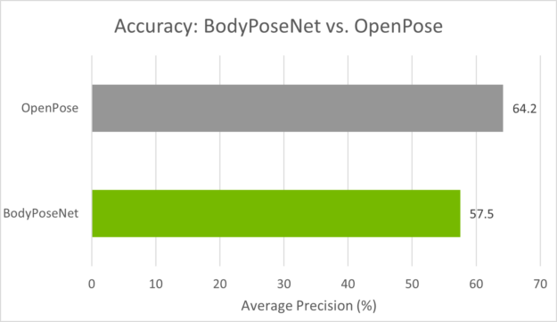 Chart compares the accuracy of the OpenPose and BodyPoseNet models. OpenPose has 64.2% Average Precision whereas BodyPoseNet has 57.5% AP.