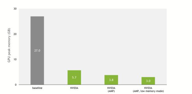 Peak memory usage: baseline: 27 GB, NVIDIA: 5.7 GB, NVIDIA with AMP: 3.8 GB, NVIDIA with AMP and low-memory mode: 3 GB.