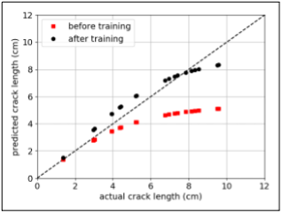 Training allows predicted crack lengths to conform more closely to actual crack lengths.