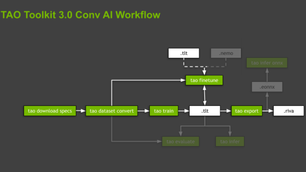 Chart shows a general workflow of the TAO Toolkit. The workflow includes the most important subtasks, from downloading specs, converting the dataset, training the model, fine tuning the model, and exporting the model.