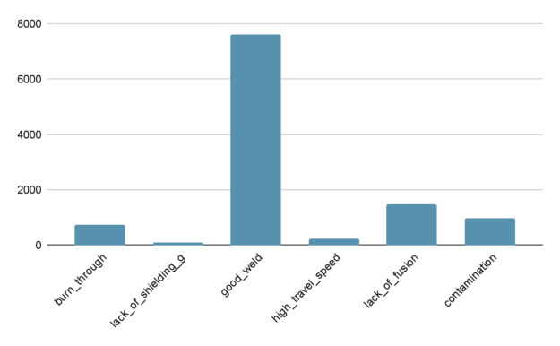 Bar chart shows relative distribution of test dataset, with good_weld having 75x more images than other categories.