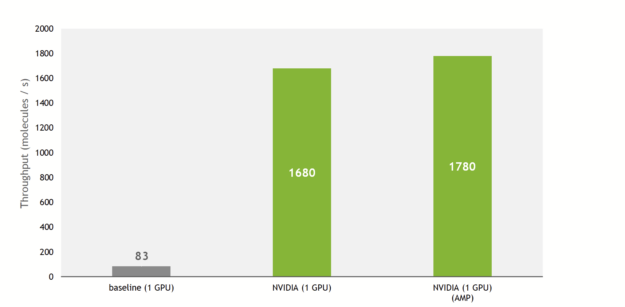 Training throughput in molecules per second: baseline: 83, NVIDIA: 1680, NVIDIA with AMP: 1780.