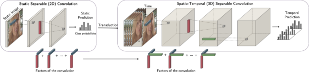 static 2D image turns into 3D information through tensor method