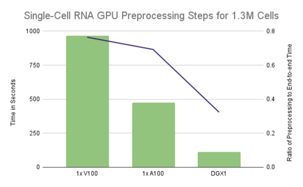 The preprocessing steps took over 75% of the end-to-end runtime on a single V100 and 70% of the runtime on a single A100. This is reduced to just over 32% when we spread the computations over 8x V100s.