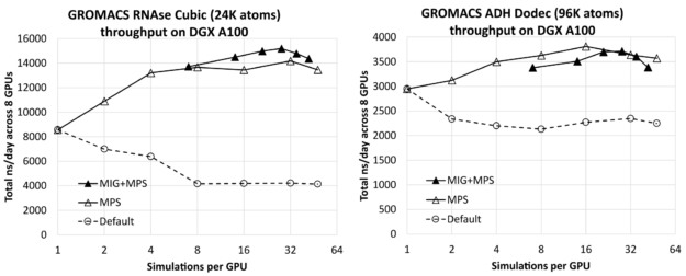 The figure shows that the throughput can be substantially improved by running multiple simulations per GPU, provided MPS or MIG is active.