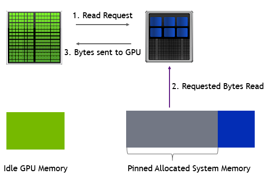 Zero copy memory is directly accessed over the CPU-GPU interconnect with no memory migration to GPU memory.