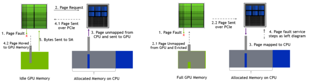 When GPU cores encounter a page , then the required page is migrated from CPU memory to GPU memory. If GPU memory is full than a page is unmapped and evicted to CPU memory before migrating the required page.