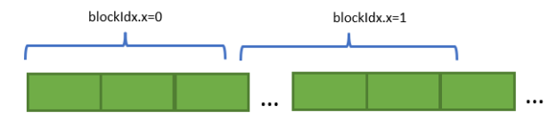 Each block accesses a large contiguous memory region. The region is carved out based on size of allocation and the dimensions of the kernel launch parameters.