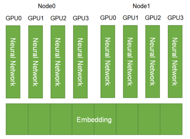 HugeCTR employs model parallelism for the embedding layer by default. The embedding tables will be distributed across the available GPUs