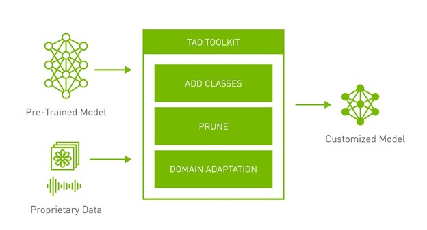 Image shows two inputs to TAO Toolkit: pre-trained model and proprietary data. The output is a customized model.