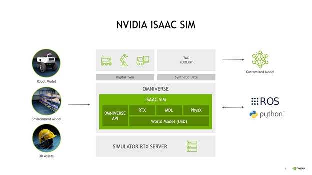 Image shows three inputs to NVIDIA Isaac Sim: robot model, environment model, and 3D assets.
