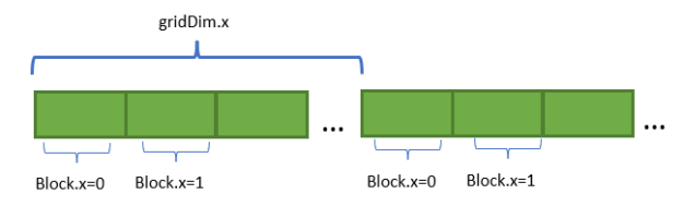 Each block accesses the adjacent region of 32 elements and then takes a stride by grid size to the next memory region to read another 32 elements.