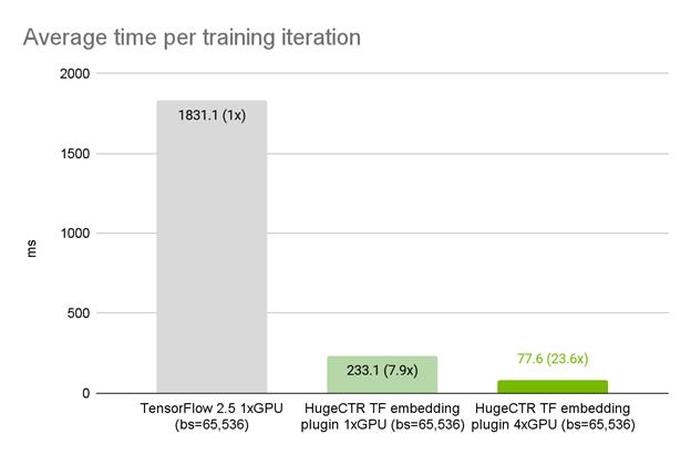 HugeCTR TensorFlow plugin provides a 7.9x speedup over native TensorFlow 2.5 embedding lookup layer.
