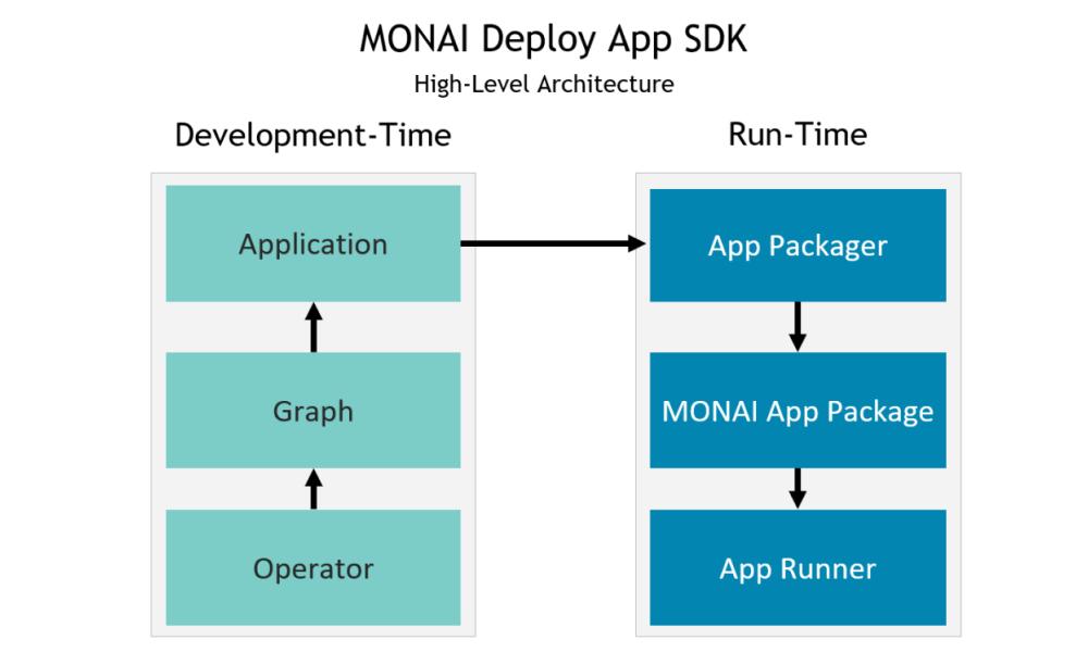 Graphic of MONIA workflow.