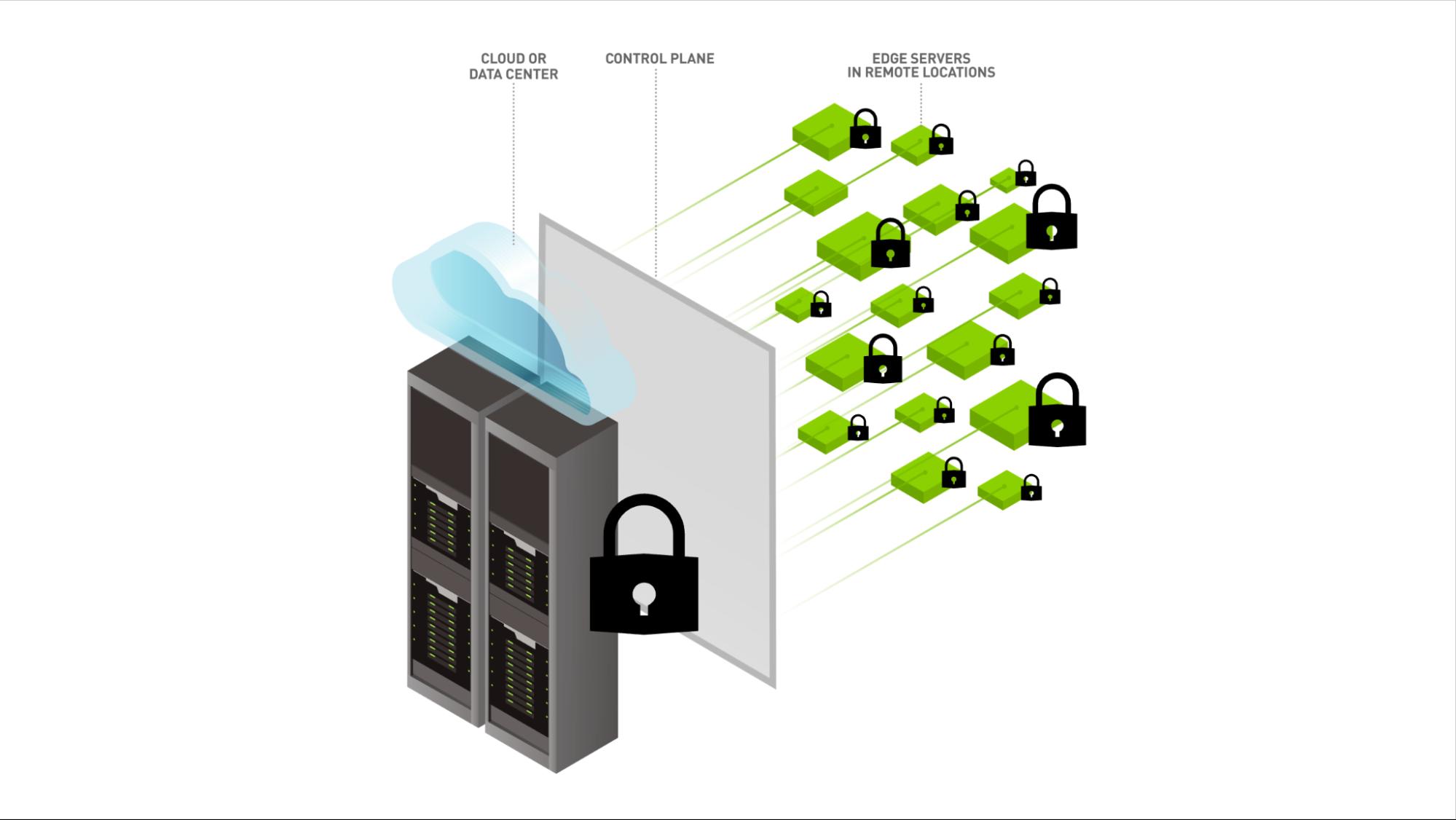 Illustration of edge security.
