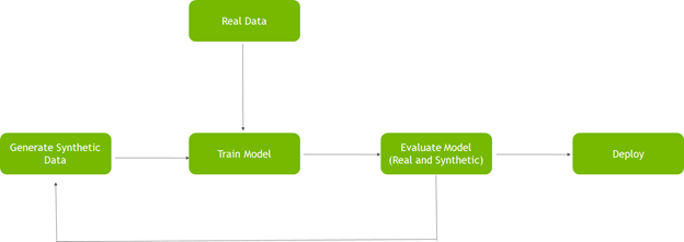 Process chart shows that, after the model performance is evaluated, new synthetic data is generated to improve model performance.