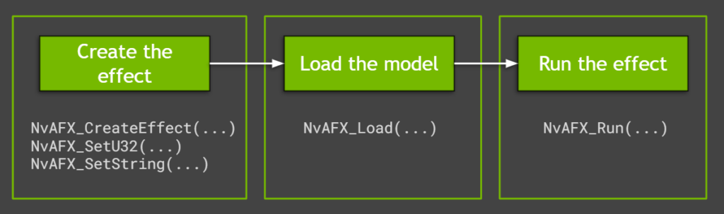 Running audio effects in Maxine starts with creating the effect, moves to loading the model, and ends with using the effect.