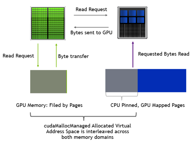 Allocated memory pages are split between CPU and GPU and accessed directly.