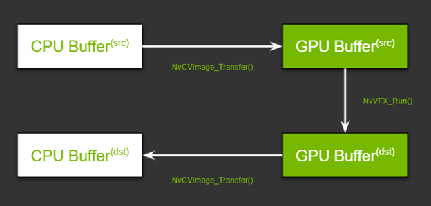 Memory transfer for single video effect with CPU and GPU memory for source and processed frame.