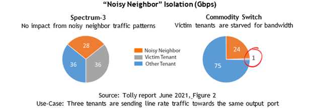 With Spectrum-3, there is no effect from noisy neighbor traffic patterns. With the commodity switch, victim tenants are starved for bandwidth.